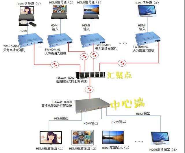 """HDMI高清视频""""光纤汇聚式""""组网解决方案"""