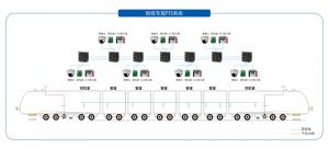 PIS车内的SDI信息发布系统解决方案
