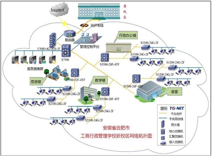 TG-NET安徽省工商行政管理公务员培训基地解决方案成功案例