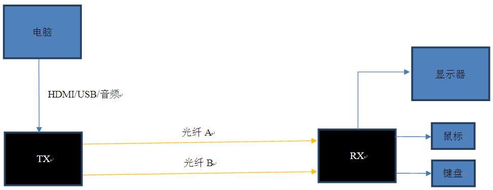 HDMItuoputu.jpg
