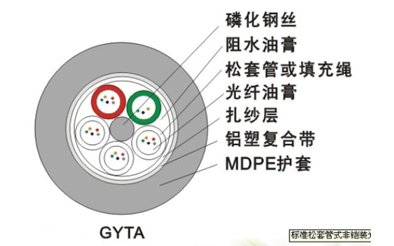武汉GYTA标准松套管式非铠装光缆