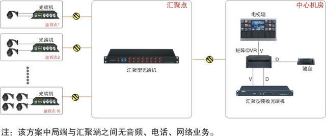 汇聚型视频光端机