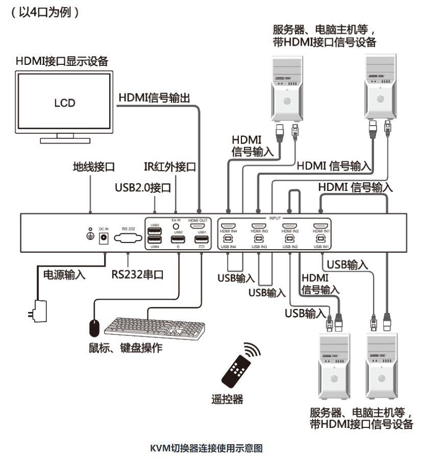 KVM切换器是什么?